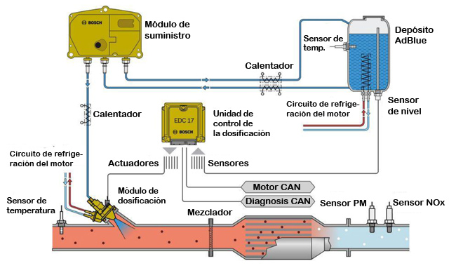 Denoxtronic 6-5 de Bosch para vehículos comerciales