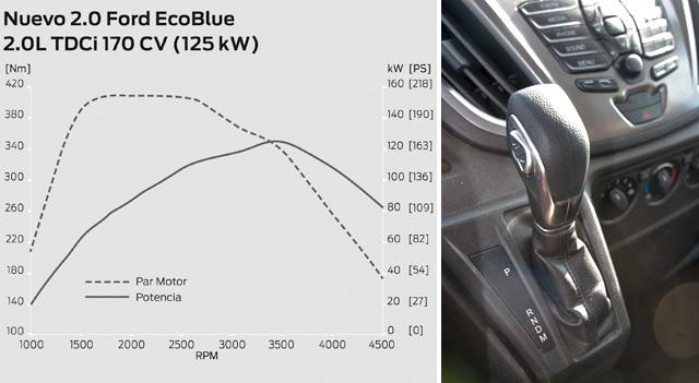 Curvas de potencia y par del motor Ford de 170 CV / Palanca del cambio automático, a la izquierda de la empuñadura se aprecian los pulsadores para cambiar de marcha manualmente
