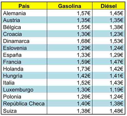 Se gasta cuanto la gasolina a 10 km